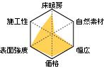 フローリングレーダーチャート